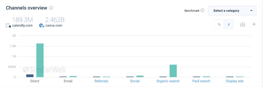 Canva Marketing Channels