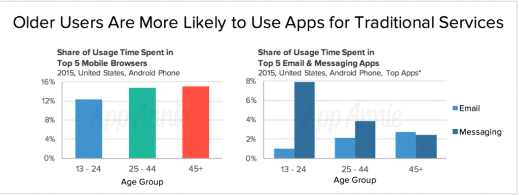 Email vs Messaging Apps